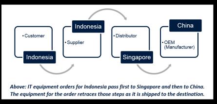 Indonesia box 2